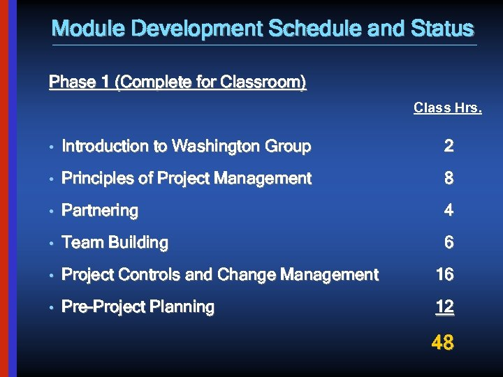 Module Development Schedule and Status Phase 1 (Complete for Classroom) Class Hrs. • Introduction