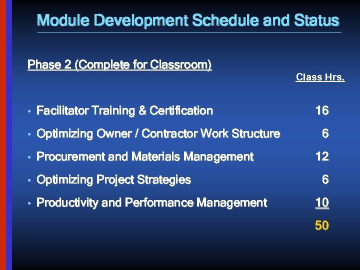 Module Development Schedule and Status Phase 2 (Complete for Classroom) • Facilitator Training &