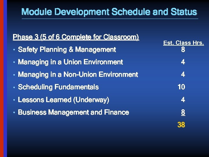 Module Development Schedule and Status Phase 3 (5 of 6 Complete for Classroom) •
