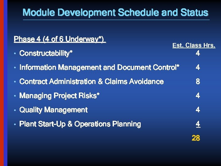 Module Development Schedule and Status Phase 4 (4 of 6 Underway*) Est. Class Hrs.