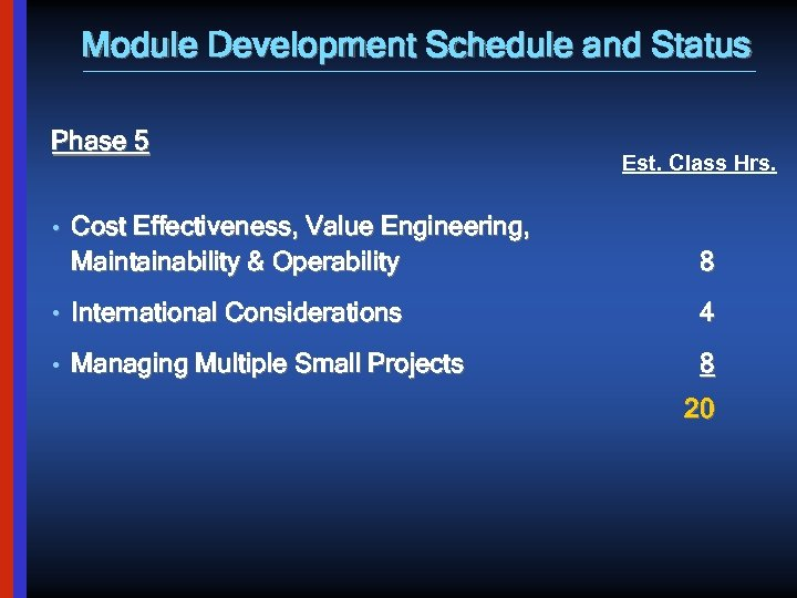 Module Development Schedule and Status Phase 5 Est. Class Hrs. • Cost Effectiveness, Value