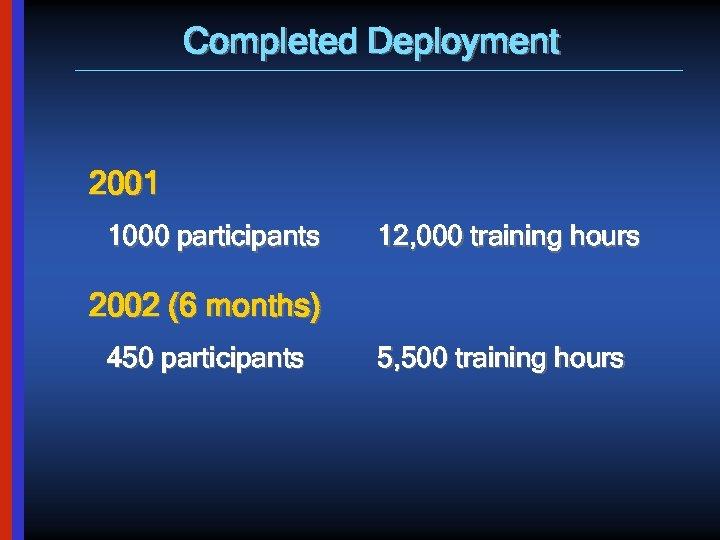 Completed Deployment 2001 1000 participants 12, 000 training hours 2002 (6 months) 450 participants