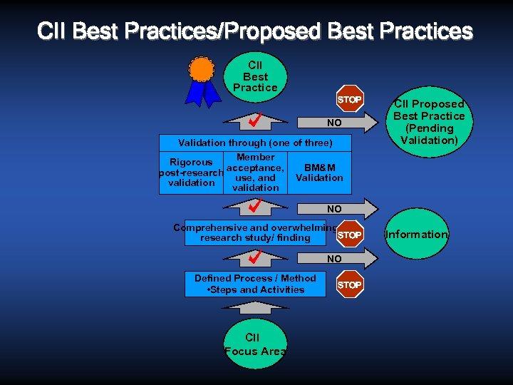 CII Best Practices/Proposed Best Practices CII Best Practice STOP NO Validation through (one of