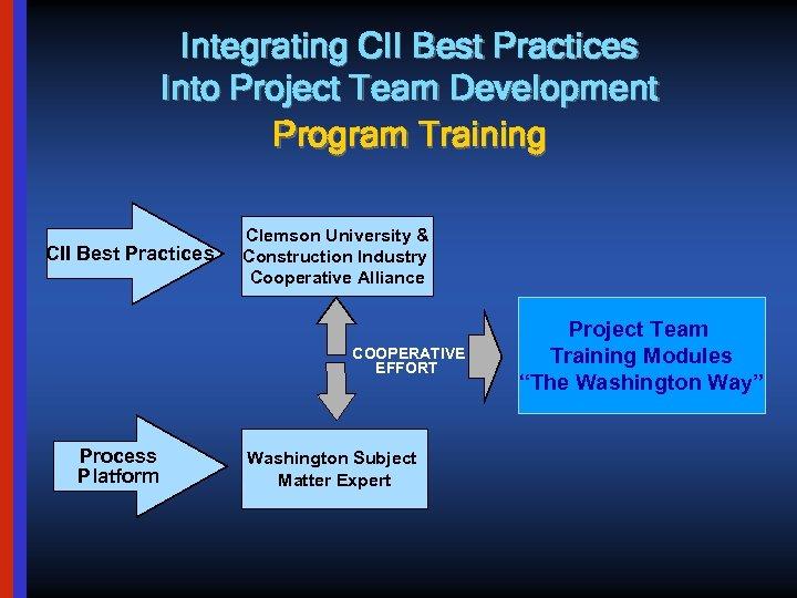 Integrating CII Best Practices Into Project Team Development Program Training CII Best Practices Clemson