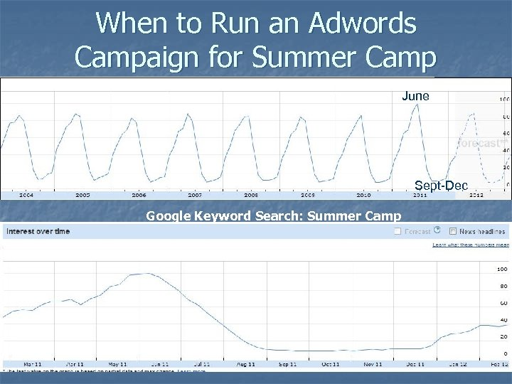 When to Run an Adwords Campaign for Summer Camp June Sept-Dec Google Keyword Search: