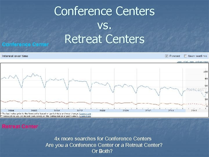 Conference Centers vs. Retreat Centers Retreat Center 4 x more searches for Conference Centers