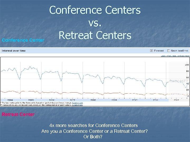Conference Centers vs. Retreat Centers Retreat Center 4 x more searches for Conference Centers