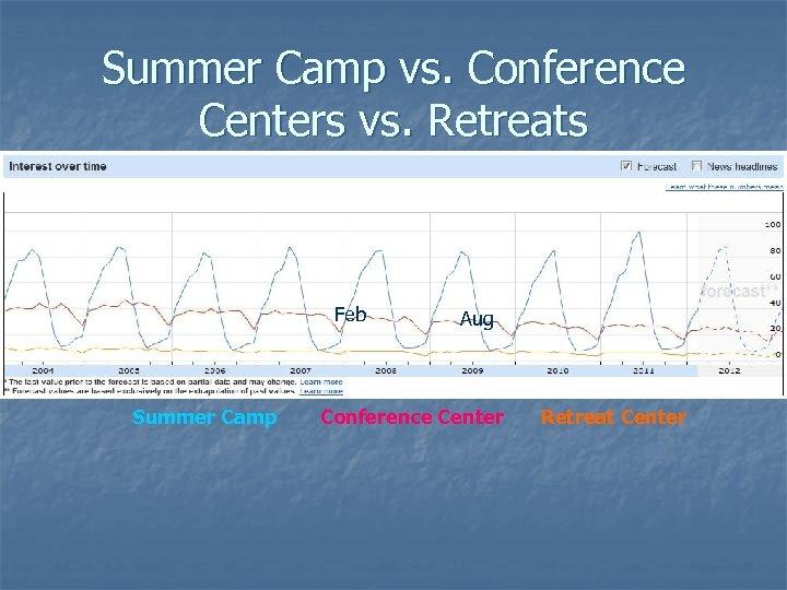 Summer Camp vs. Conference Centers vs. Retreats Feb Summer Camp Aug Conference Center Retreat