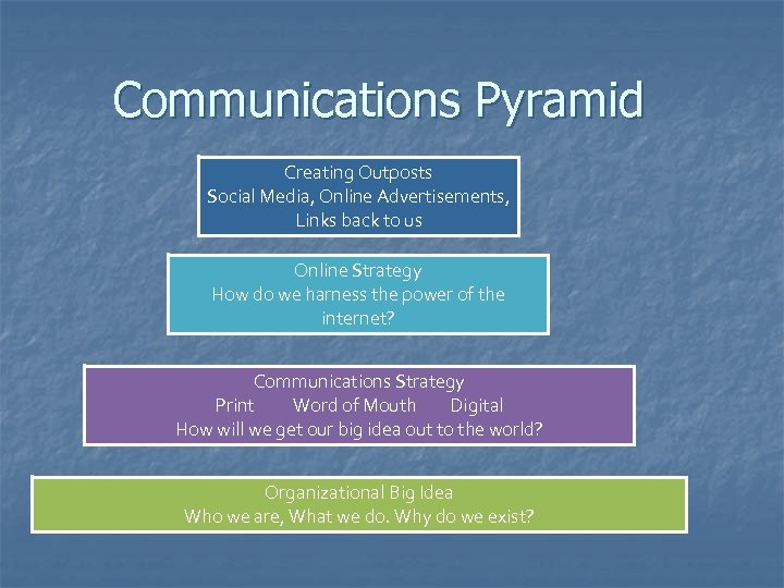Communications Pyramid Creating Outposts Social Media, Online Advertisements, Links back to us Online Strategy