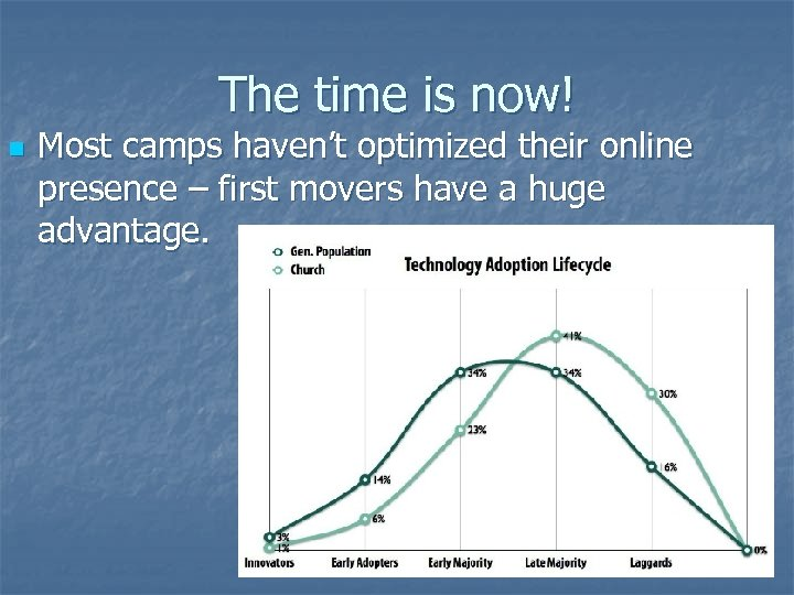 The time is now! n Most camps haven't optimized their online presence – first