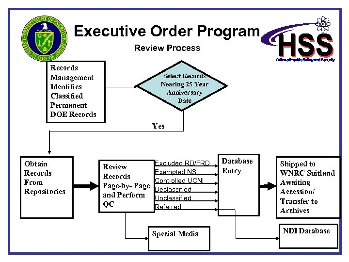 Executive Order Program Review Process Records Management Identifies Classified Permanent DOE Records Select Records