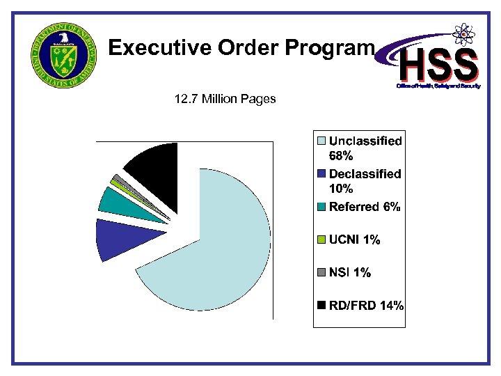 Executive Order Program 12. 7 Million Pages