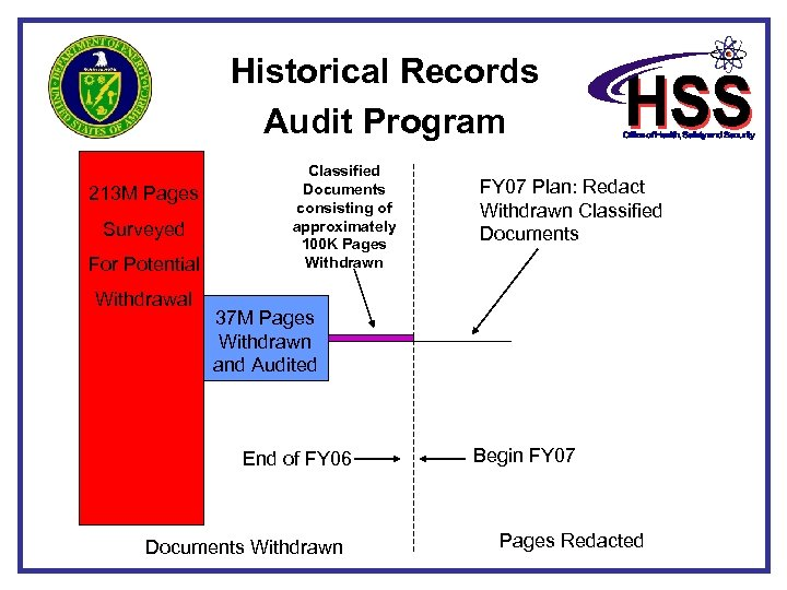 Historical Records Audit Program 213 M Pages Surveyed For Potential Withdrawal Classified Documents