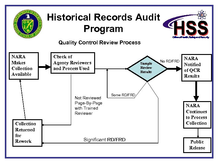 Historical Records Audit Program Quality Control Review Process NARA Makes Collection Available Check of