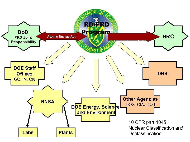 Do. D FRD Joint Responsibility Atomic Energy Act RD/FRD Program NRC Energy Reorganization Act