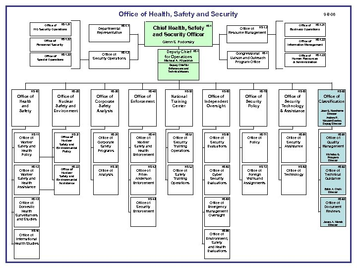Office of Health, Safety and Security HS-1. 31 Office of HQ Security Operations HS-1.
