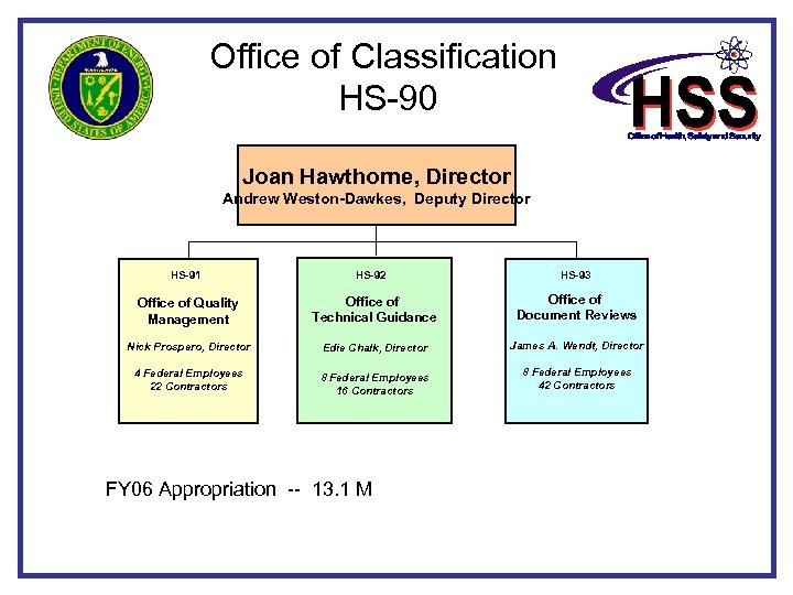 Office of Classification HS-90 Joan Hawthorne, Director Andrew Weston-Dawkes, Deputy Director HS-91 HS-92 HS-93