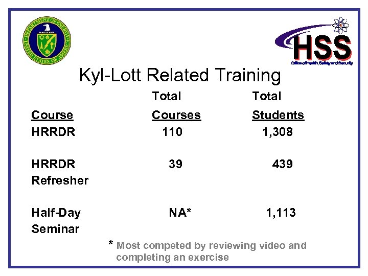 Kyl-Lott Related Training Total Course HRRDR Total Courses 110 Students 1, 308 HRRDR Refresher