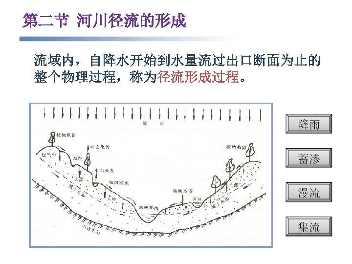 第二节 河川径流的形成 流域内,自降水开始到水量流过出口断面为止的 整个物理过程,称为径流形成过程。