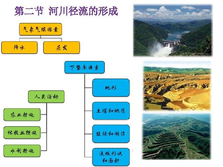 第二节 河川径流的形成