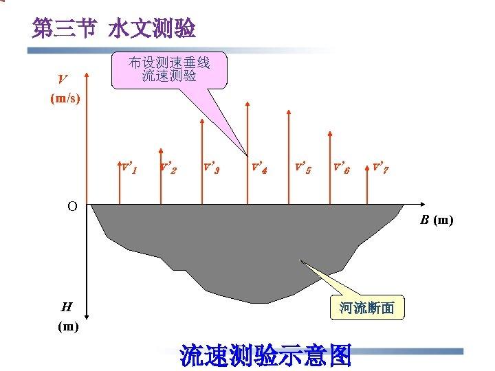 第三节 水文测验 V (m/s) 布设测速垂线 流速测验 v' 1 v' 2 v' 3 v' 4