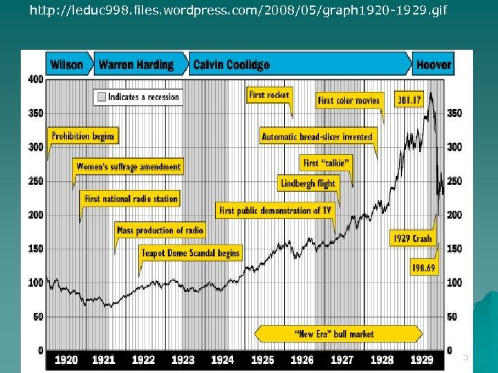http: //leduc 998. files. wordpress. com/2008/05/graph 1920 -1929. gif 3