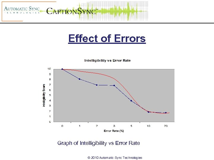 Effect of Errors Graph of Intelligibility vs Error Rate © 2010 Automatic Sync Technologies