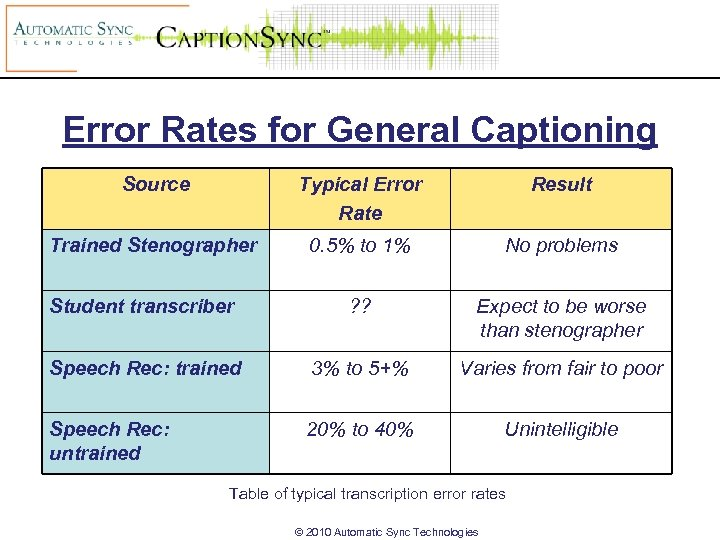 Error Rates for General Captioning Source Typical Error Rate Result Trained Stenographer 0. 5%