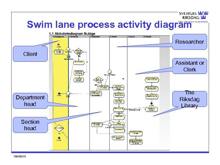 Swim lane process activity diagram Researcher Client Assistant or Clerk Department head Section head