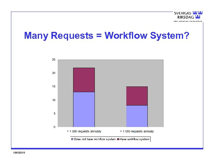Many Requests = Workflow System? 18/03/2018