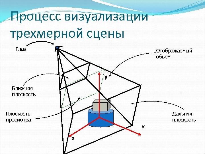 Процесс визуализации трехмерной сцены Глаз Отображаемый объем y Ближняя плоскость Плоскость просмотра Дальняя плоскость