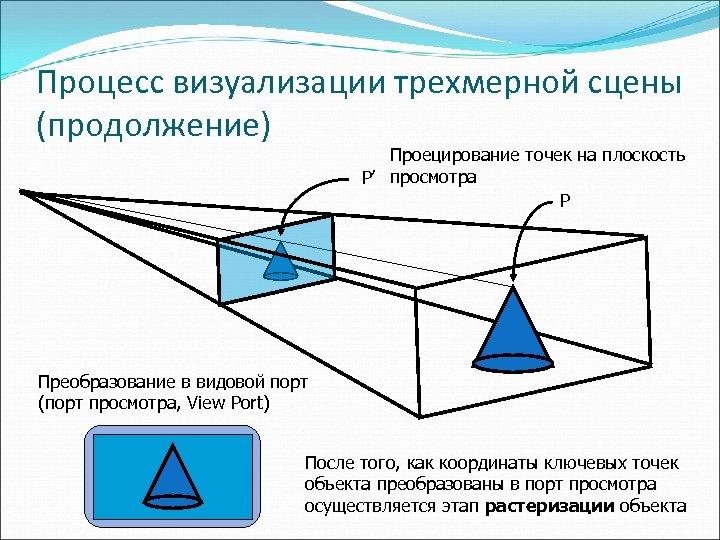 Процесс визуализации трехмерной сцены (продолжение) Проецирование точек на плоскость P' просмотра P Преобразование в