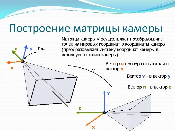 Построение матрицы камеры n v Глаз Матрица камеры V осуществляет преобразование точек из мировых