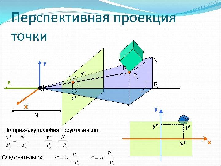 Перспективная проекция точки Py y P' z y* x* x P Py Pz Px