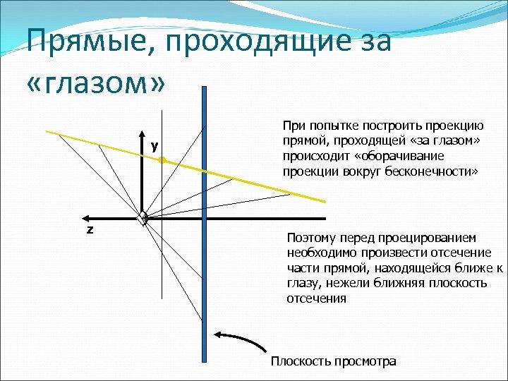 Прямые, проходящие за «глазом» y z При попытке построить проекцию прямой, проходящей «за глазом»