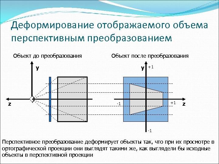 Деформирование отображаемого объема перспективным преобразованием Объект до преобразования Объект после преобразования y z y