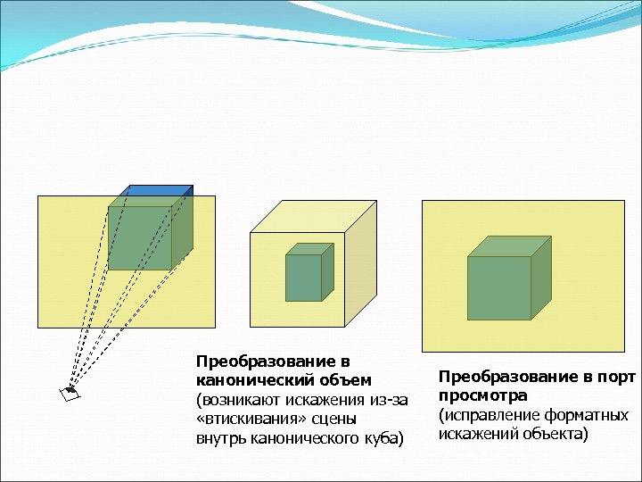Преобразование в канонический объем (возникают искажения из-за «втискивания» сцены внутрь канонического куба) Преобразование в