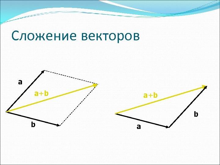 Сложение векторов a a+b b b a