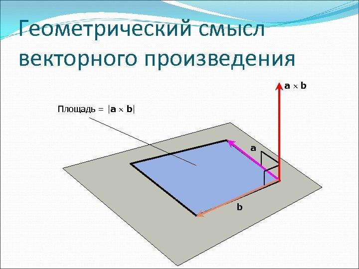 Геометрический смысл векторного произведения a b Площадь =  a b  a b
