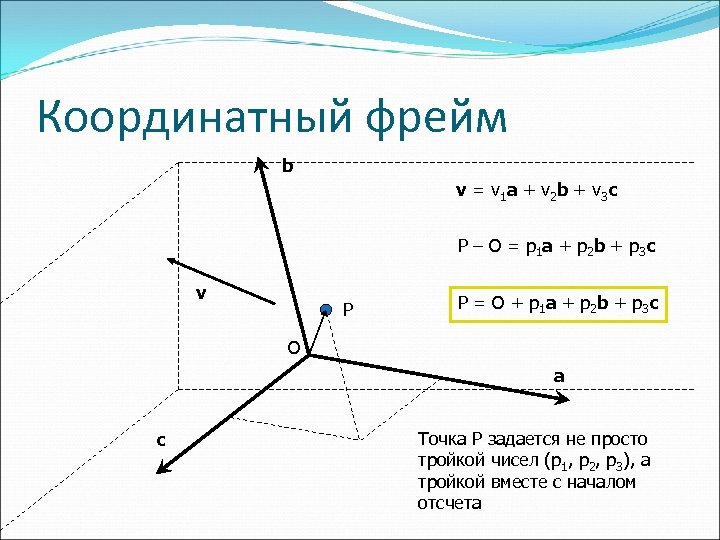 Координатный фрейм b v = v 1 a + v 2 b + v