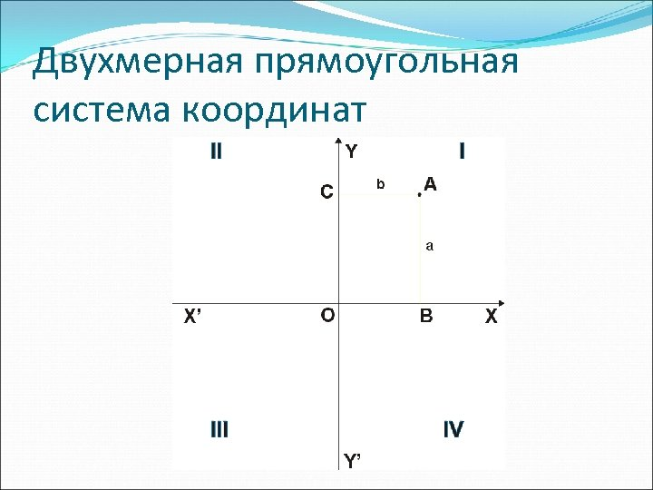 Двухмерная прямоугольная система координат