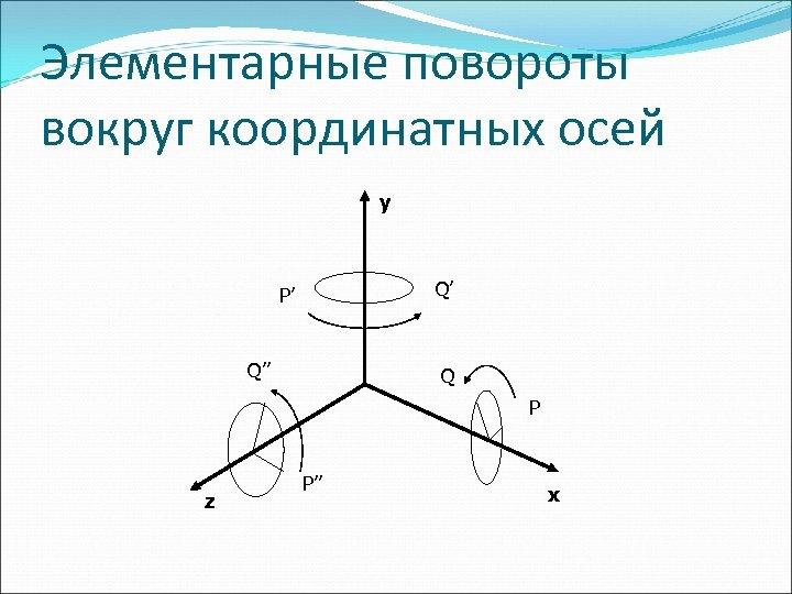 Элементарные повороты вокруг координатных осей y Q' P' Q'' Q P z P'' x