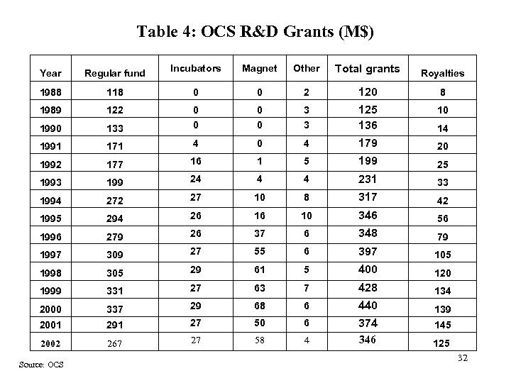 Table 4: OCS R&D Grants (M$) Year Regular fund Incubators Magnet Other Total grants