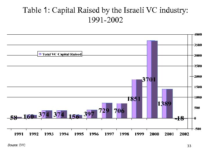 Table 1: Capital Raised by the Israeli VC industry: 1991 -2002 Source: IVC 33
