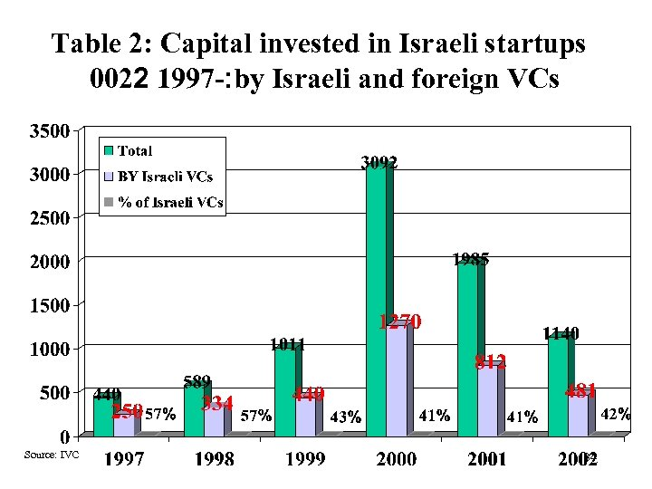 Table 2: Capital invested in Israeli startups 0022 1997 -: by Israeli and foreign