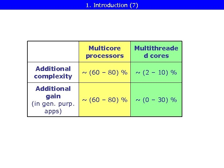 1. Introduction (7) Multicore processors Multithreade d cores Additional complexity ~ (60 – 80)