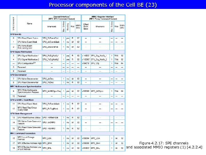 Processor components of the Cell BE (23) Figure 4. 2. 17: SPE channels and