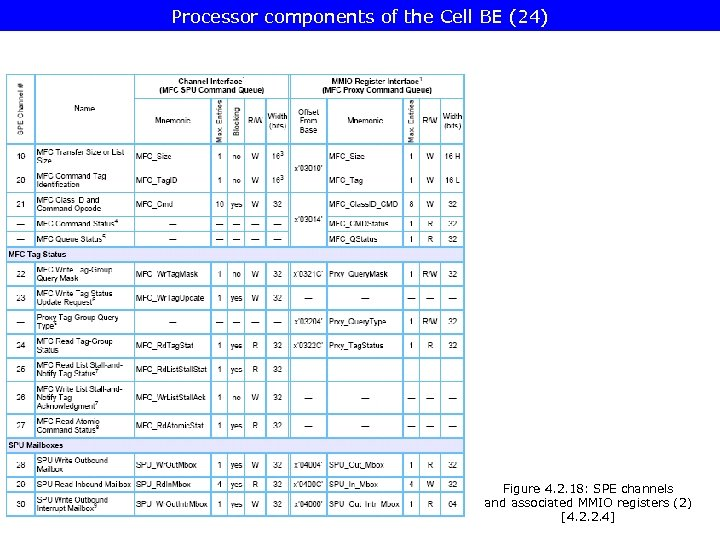Processor components of the Cell BE (24) Figure 4. 2. 18: SPE channels and