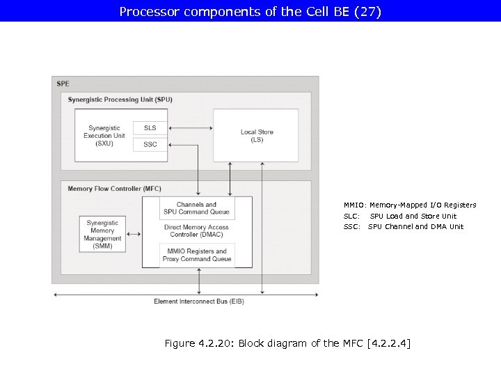 Processor components of the Cell BE (27) MMIO: Memory-Mapped I/O Registers SLC: SPU Load