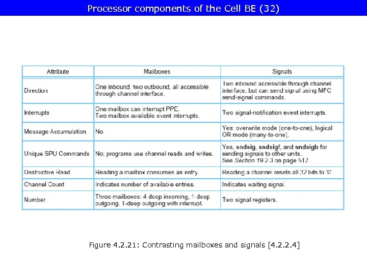 Processor components of the Cell BE (32) Figure 4. 2. 21: Contrasting mailboxes and